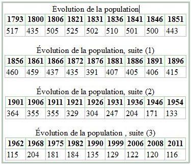 Evolution-de-la-population-de-La-Chapelle.jpg